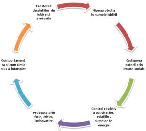Ciclul abuzului